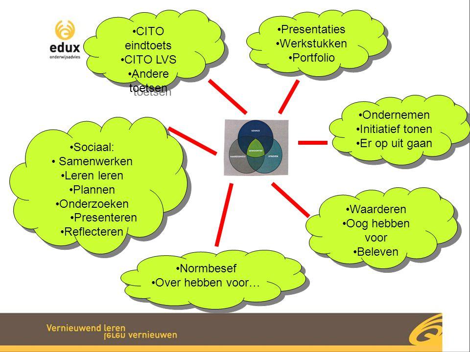 Presentaties Werkstukken Portfolio Presentaties Werkstukken Portfolio CITO eindtoets CITO LVS Andere toetsen CITO eindtoets CITO LVS Andere toetsen So