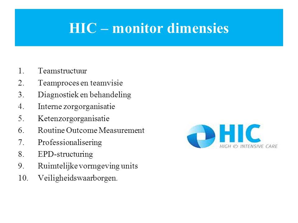 HIC – monitor dimensies 1.Teamstructuur 2.Teamproces en teamvisie 3.Diagnostiek en behandeling 4.Interne zorgorganisatie 5.Ketenzorgorganisatie 6.Rout