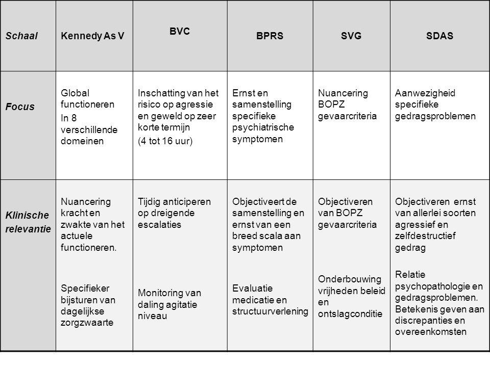 SchaalKennedy As V BVC BPRSSVGSDAS Focus Global functioneren In 8 verschillende domeinen Inschatting van het risico op agressie en geweld op zeer kort