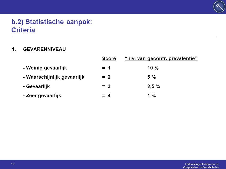 Federaal Agentschap voor de Veiligheid van de Voedselketen 11 b.2) Statistische aanpak: Criteria 1.GEVARENNIVEAU Score niv.