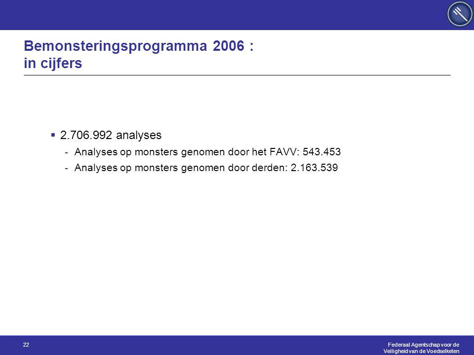 Federaal Agentschap voor de Veiligheid van de Voedselketen 22 Bemonsteringsprogramma 2006 : in cijfers  2.706.992 analyses -Analyses op monsters genomen door het FAVV: 543.453 -Analyses op monsters genomen door derden: 2.163.539