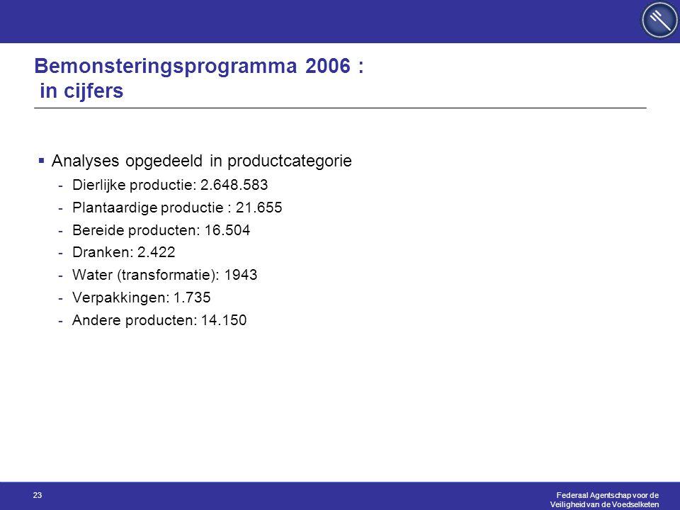 Federaal Agentschap voor de Veiligheid van de Voedselketen 23 Bemonsteringsprogramma 2006 : in cijfers  Analyses opgedeeld in productcategorie -Dierlijke productie: 2.648.583 -Plantaardige productie : 21.655 -Bereide producten: 16.504 -Dranken: 2.422 -Water (transformatie): 1943 -Verpakkingen: 1.735 -Andere producten: 14.150