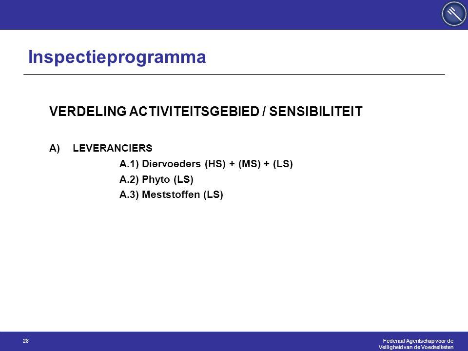 Federaal Agentschap voor de Veiligheid van de Voedselketen 28 VERDELING ACTIVITEITSGEBIED / SENSIBILITEIT A)LEVERANCIERS A.1) Diervoeders (HS) + (MS) + (LS) A.2) Phyto (LS) A.3) Meststoffen (LS) Inspectieprogramma