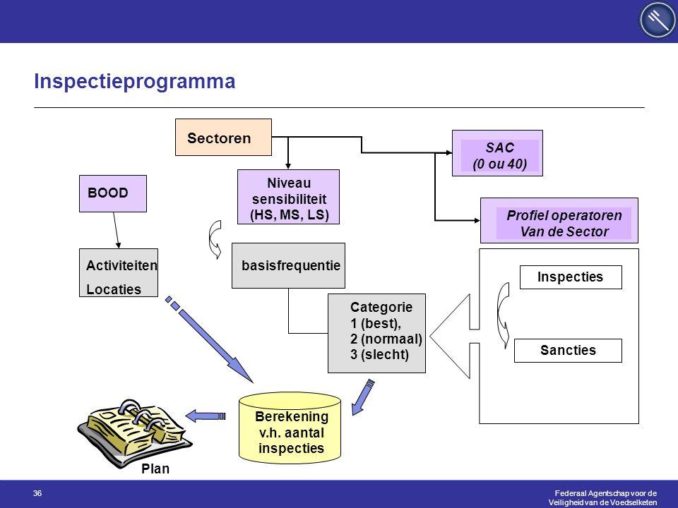 Federaal Agentschap voor de Veiligheid van de Voedselketen 36 Inspectieprogramma Berekening v.h.