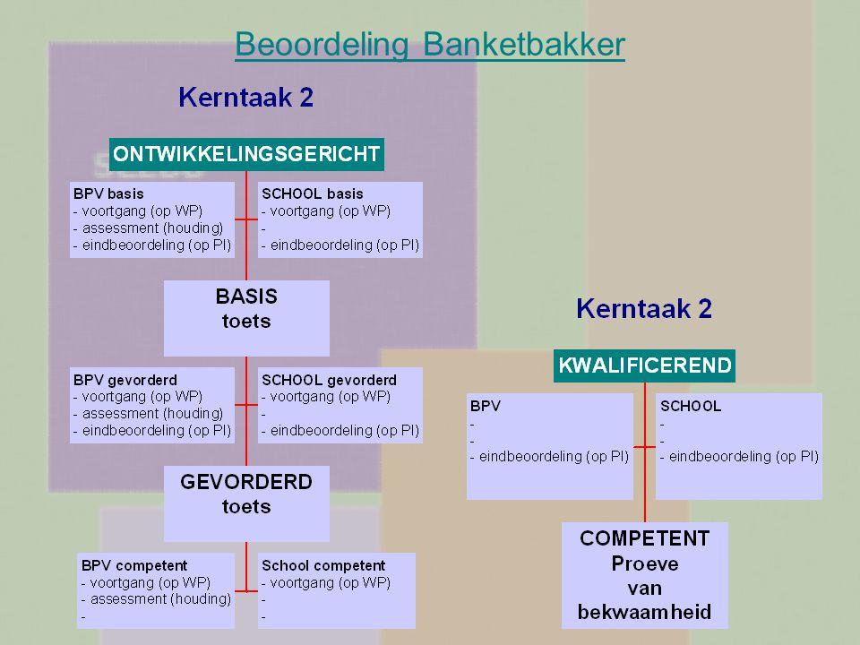Beoordeling Banketbakker