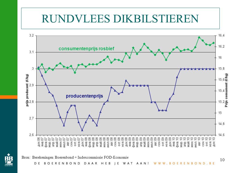 10 RUNDVLEES DIKBILSTIEREN Bron: Berekeningen Boerenbond + Indexcommissie FOD-Economie