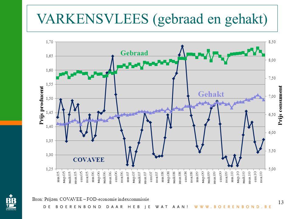 13 VARKENSVLEES (gebraad en gehakt) Bron: Prijzen COVAVEE – FOD-economie indexcommissie