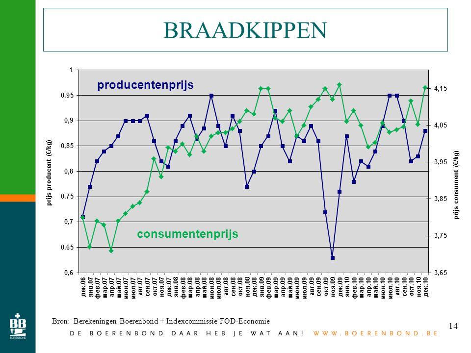 14 BRAADKIPPEN Bron: Berekeningen Boerenbond + Indexcommissie FOD-Economie