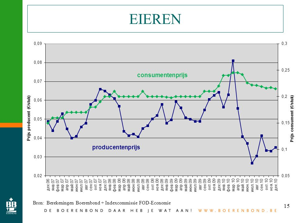 15 EIEREN Bron: Berekeningen Boerenbond + Indexcommissie FOD-Economie