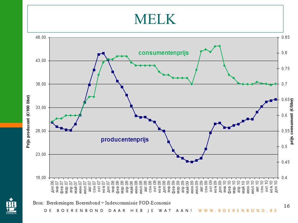 16 MELK Bron: Berekeningen Boerenbond + Indexcommissie FOD-Economie