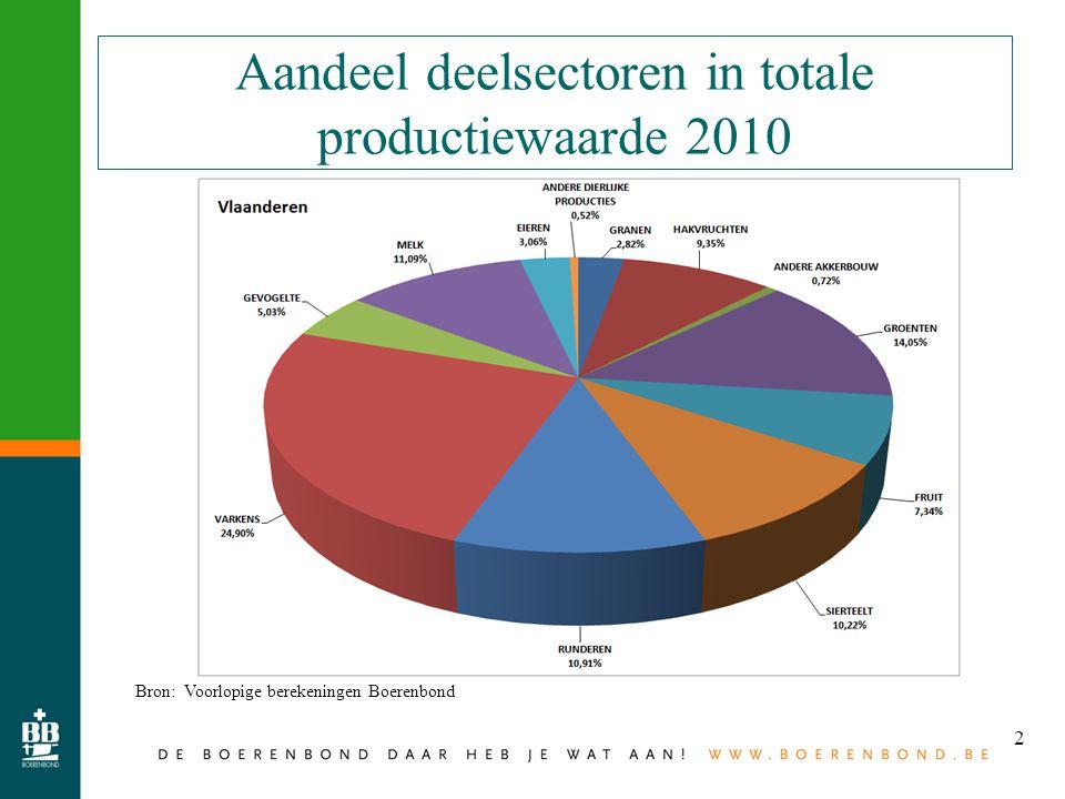 2 Aandeel deelsectoren in totale productiewaarde 2010 Bron: Voorlopige berekeningen Boerenbond
