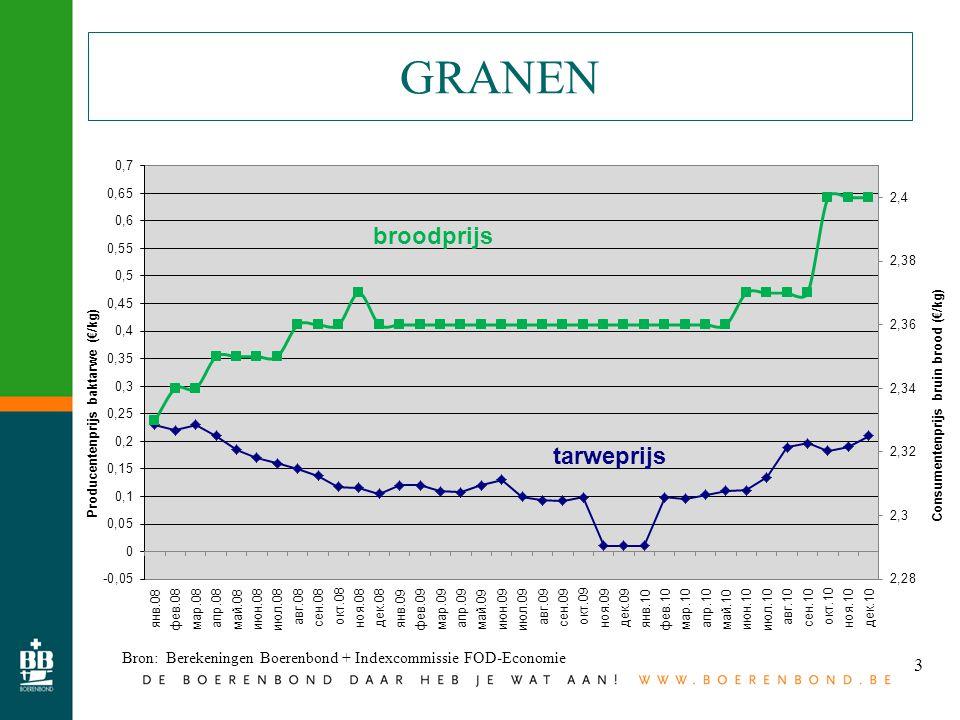 3 GRANEN Bron: Berekeningen Boerenbond + Indexcommissie FOD-Economie