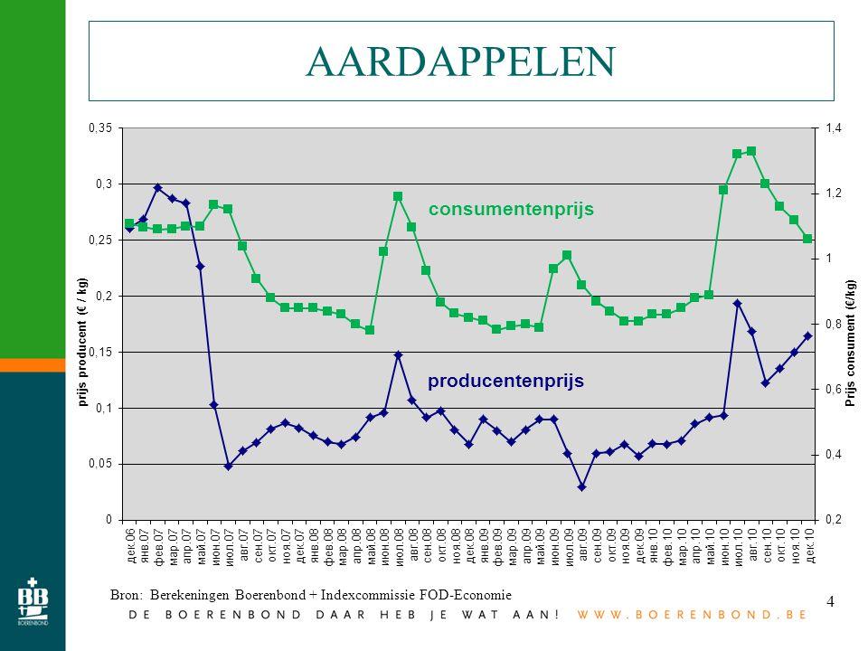 4 AARDAPPELEN Bron: Berekeningen Boerenbond + Indexcommissie FOD-Economie