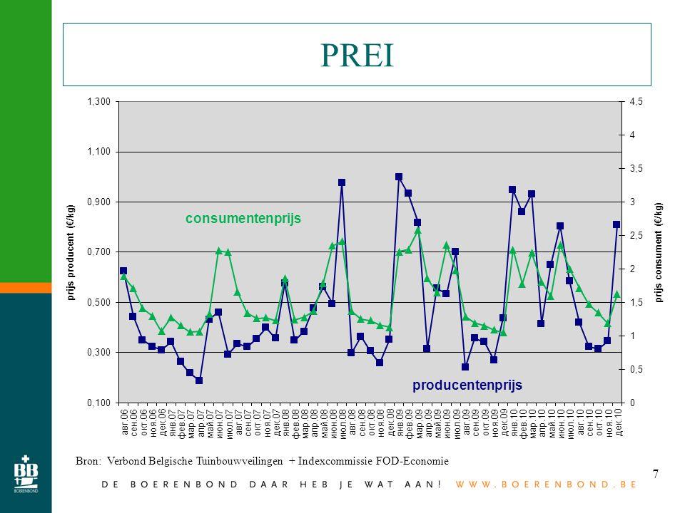 7 PREI Bron: Verbond Belgische Tuinbouwveilingen + Indexcommissie FOD-Economie