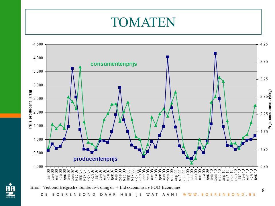 8 TOMATEN Bron: Verbond Belgische Tuinbouwveilingen + Indexcommissie FOD-Economie