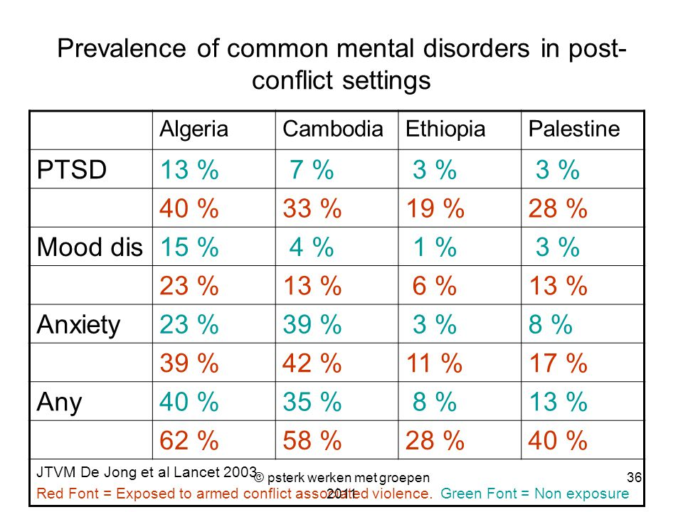 Prevalence of common mental disorders in post- conflict settings AlgeriaCambodiaEthiopiaPalestine PTSD13 % 7 % 3 % 40 %33 %19 %28 % Mood dis15 % 4 % 1 % 3 % 23 %13 % 6 %13 % Anxiety23 %39 % 3 %8 % 39 %42 %11 %17 % Any40 %35 % 8 %13 % 62 %58 %28 %40 % JTVM De Jong et al Lancet 2003.