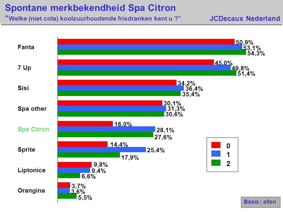 JCDecaux Nederland 0 1 2 5,5% 6,6% 17,9% 27,6% 30,6% 35,4% 51,4% 54,3% 3,6% 9,4% 25,4% 28,1% 31,3% 36,4% 49,8% 53,1% 3,7% 9,8% 14,4% 16,0% 30,1% 34,2% 45,0% 50,9% Orangina Liptonice Sprite Spa Citron Spa other Sisi 7 Up Fanta Spontane merkbekendheid Spa Citron Welke (niet cola) koolzuurhoudende frisdranken kent u ? Basis : allen