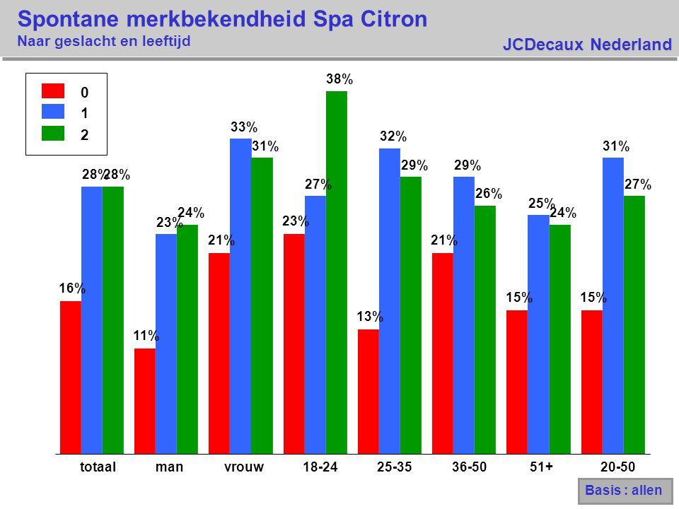 JCDecaux Nederland Spontane merkbekendheid Spa Citron Naar geslacht en leeftijd 0 1 2 16% 11% 21% 23% 13% 21% 15% 28% 23% 33% 27% 32% 29% 25% 31% 28% 24% 31% 38% 29% 26% 24% 27% totaalmanvrouw18-2425-3536-5051+20-50 Basis : allen