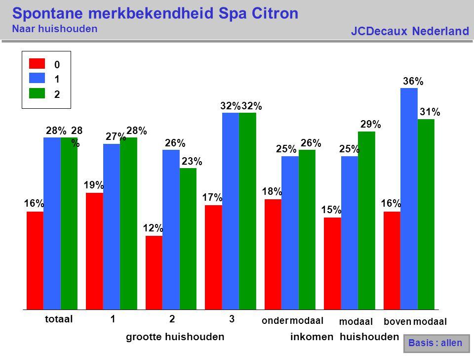 JCDecaux Nederland Spontane merkbekendheid Spa Citron Naar huishouden 0 1 2 16% 19% 12% 17% 18% 15% 16% 28% 27% 26% 32% 25% 36% 28 % 23% 32% 26% 29% 31% totaal123 onder modaal modaalboven modaal grootte huishouden inkomen huishouden Basis : allen