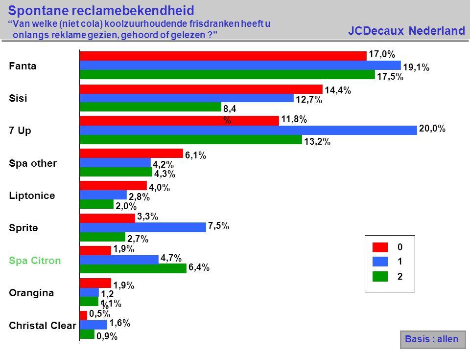 JCDecaux Nederland Spontane reclamebekendheid Van welke (niet cola) koolzuurhoudende frisdranken heeft u onlangs reklame gezien, gehoord of gelezen ? 0 1 2 0,9% 1,1% 6,4% 2,7% 2,0% 4,3% 13,2% 8,4 % 17,5% 1,6% 1,2 % 4,7% 7,5% 2,8% 4,2% 20,0% 12,7% 19,1% 0,5% 1,9% 3,3% 4,0% 6,1% 11,8% 14,4% 17,0% Christal Clear Orangina Spa Citron Sprite Liptonice Spa other 7 Up Sisi Fanta Basis : allen
