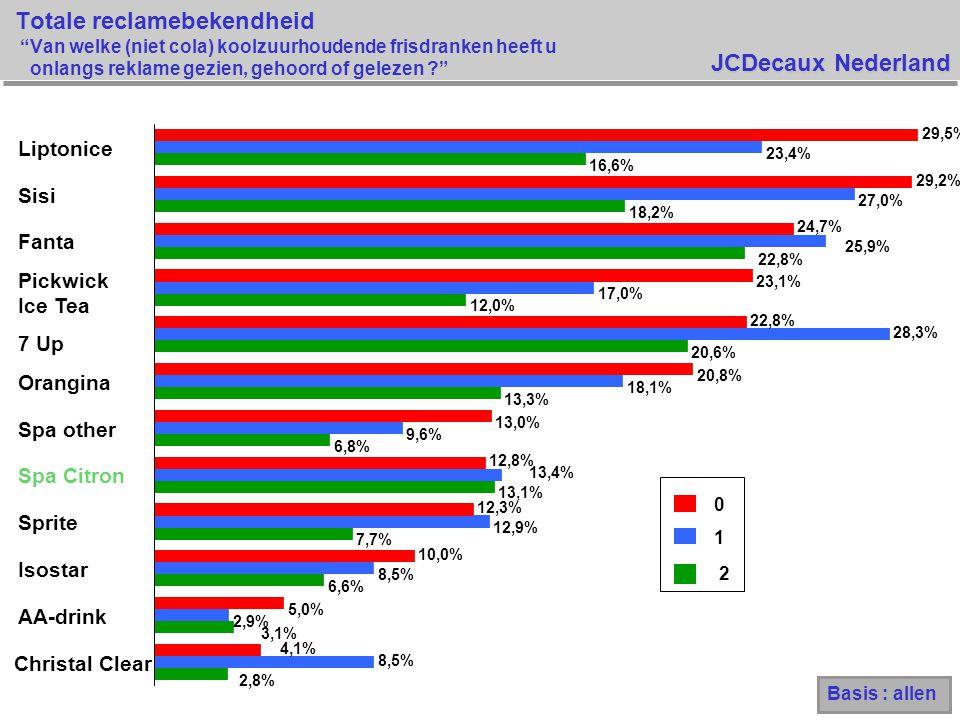 JCDecaux Nederland Totale reclamebekendheid Van welke (niet cola) koolzuurhoudende frisdranken heeft u onlangs reklame gezien, gehoord of gelezen ? 0 1 2 2,8% 3,1% 6,6% 7,7% 13,1% 6,8% 13,3% 20,6% 12,0% 22,8% 18,2% 16,6% 8,5% 2,9% 8,5% 12,9% 13,4% 9,6% 18,1% 28,3% 17,0% 25,9% 27,0% 23,4% 4,1% 5,0% 10,0% 12,3% 12,8% 13,0% 20,8% 22,8% 23,1% 24,7% 29,2% 29,5% Christal Clear AA-drink Isostar Sprite Spa Citron Spa other Orangina 7 Up Pickwick Ice Tea Fanta Sisi Liptonice Basis : allen
