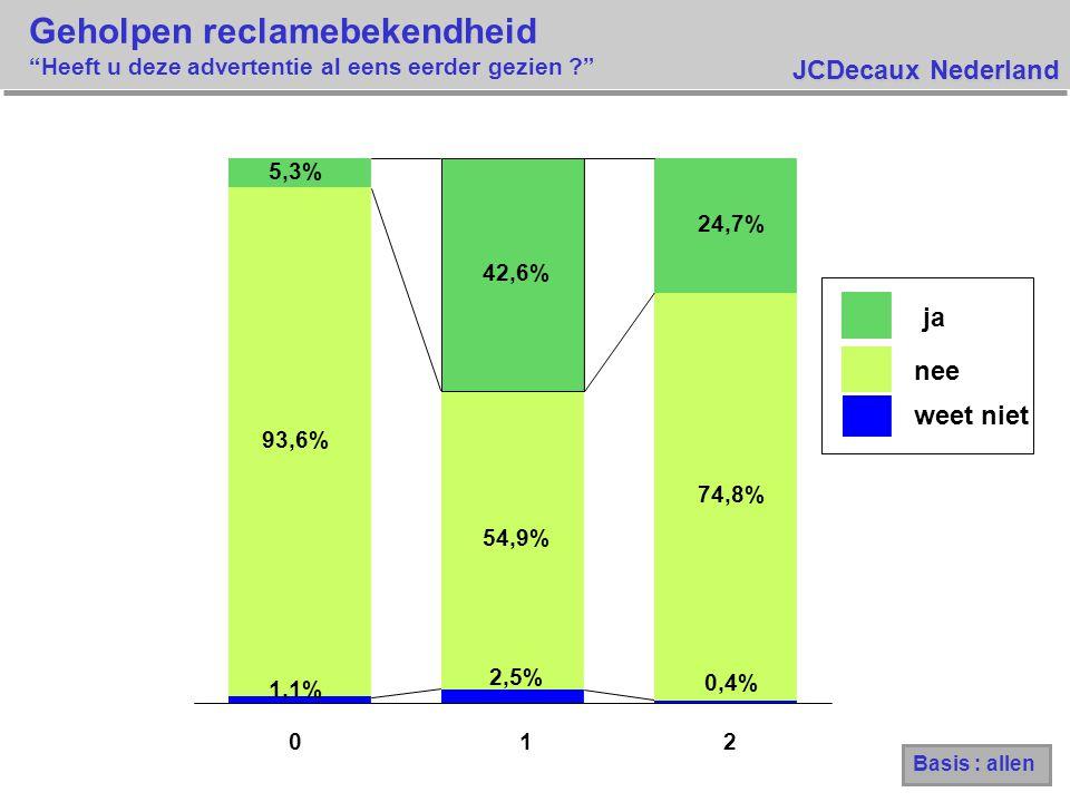 JCDecaux Nederland Geholpen reclamebekendheid Heeft u deze advertentie al eens eerder gezien ? 1,1% 2,5% 0,4% 93,6% 54,9% 74,8% 5,3% 42,6% 24,7% 012 ja nee weet niet Basis : allen