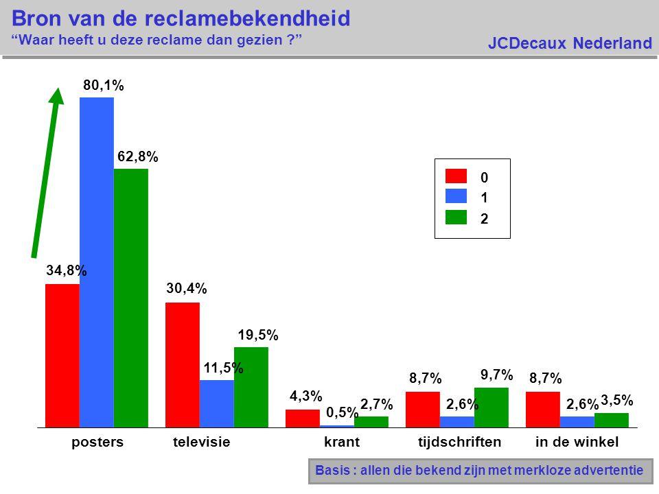 JCDecaux Nederland Bron van de reclamebekendheid Waar heeft u deze reclame dan gezien ? Basis : allen die bekend zijn met merkloze advertentie 34,8% 30,4% 4,3% 8,7% 80,1% 11,5% 0,5% 2,6% 62,8% 19,5% 2,7% 9,7% 3,5% posterstelevisiekranttijdschriftenin de winkel 0 1 2