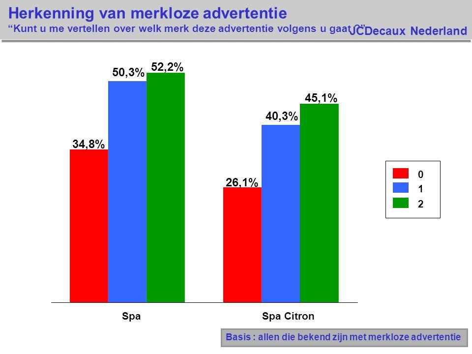 JCDecaux Nederland Herkenning van merkloze advertentie Kunt u me vertellen over welk merk deze advertentie volgens u gaat ? 0 1 2 34,8% 26,1% 50,3% 40,3% 52,2% 45,1% SpaSpa Citron Basis : allen die bekend zijn met merkloze advertentie