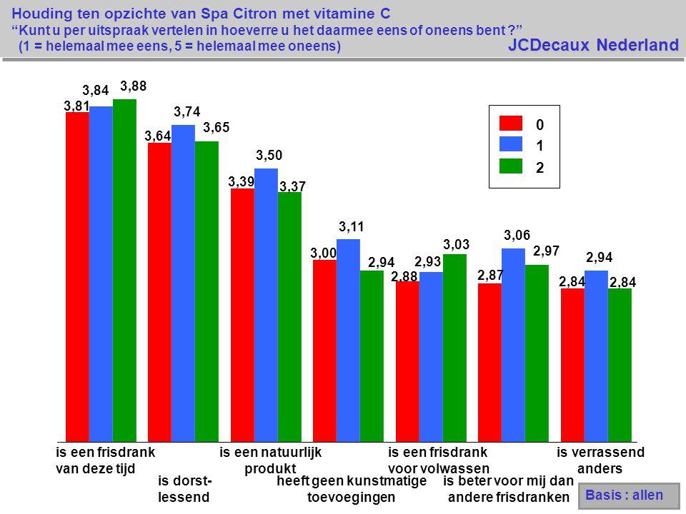 JCDecaux Nederland Houding ten opzichte van Spa Citron met vitamine C Kunt u per uitspraak vertelen in hoeverre u het daarmee eens of oneens bent ? (1 = helemaal mee eens, 5 = helemaal mee oneens) 0 1 2 3,81 3,64 3,39 3,00 2,88 2,87 2,84 3,84 3,74 3,50 3,11 2,93 3,06 2,94 3,88 3,65 3,37 2,94 3,03 2,97 2,84 is een frisdrank van deze tijd is dorst- lessend is een natuurlijk produkt heeft geen kunstmatige toevoegingen is een frisdrank voor volwassen is beter voor mij dan andere frisdranken is verrassend anders Basis : allen