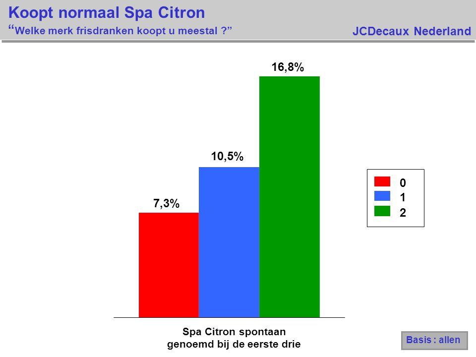 JCDecaux Nederland Koopt normaal Spa Citron Welke merk frisdranken koopt u meestal ? 0 1 2 7,3% 10,5% 16,8% Spa Citron spontaan genoemd bij de eerste drie Basis : allen