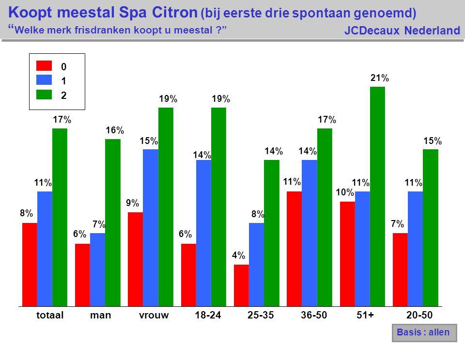 JCDecaux Nederland 0 1 2 8% 6% 9% 6% 4% 11% 10% 7% 11% 7% 15% 14% 8% 14% 11% 17% 16% 19% 14% 17% 21% 15% totaalmanvrouw18-2425-3536-5051+20-50 Koopt meestal Spa Citron (bij eerste drie spontaan genoemd) Welke merk frisdranken koopt u meestal ? Basis : allen