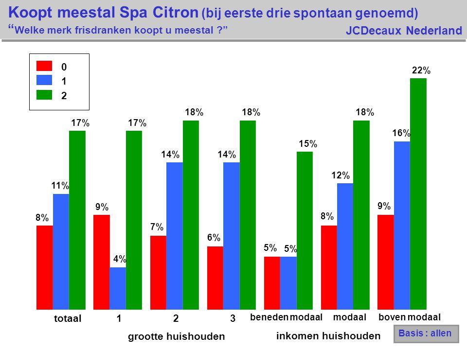 JCDecaux Nederland 8% 9% 7% 6% 5% 8% 9% 11% 4% 14% 5% 12% 16% 17% 18% 15% 18% 22% totaal123 beneden modaalmodaalboven modaal 0 1 2 grootte huishouden inkomen huishouden Koopt meestal Spa Citron (bij eerste drie spontaan genoemd) Welke merk frisdranken koopt u meestal ? Basis : allen
