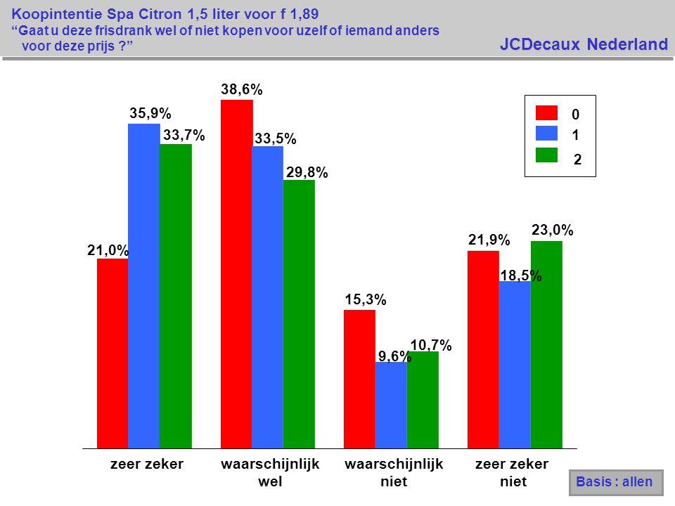 JCDecaux Nederland Koopintentie Spa Citron 1,5 liter voor f 1,89 Gaat u deze frisdrank wel of niet kopen voor uzelf of iemand anders voor deze prijs ? 21,0% 38,6% 15,3% 21,9% 35,9% 33,5% 9,6% 18,5% 33,7% 29,8% 10,7% 23,0% zeer zekerwaarschijnlijk wel waarschijnlijk niet zeer zeker niet 0 1 2 Basis : allen
