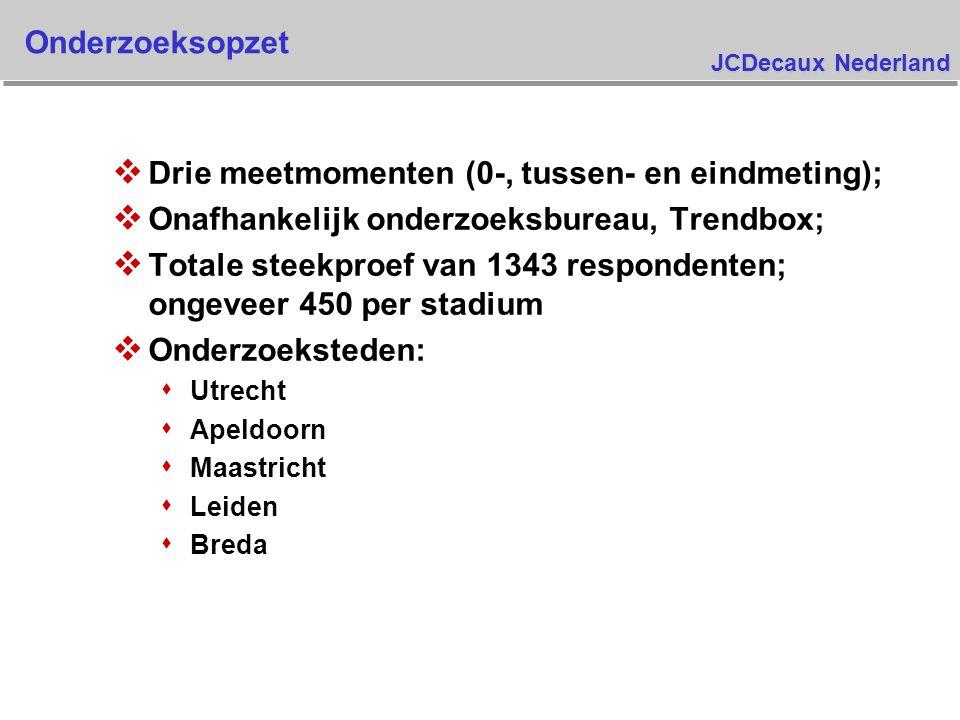 JCDecaux Nederland Onderzoeksopzet v Drie meetmomenten (0-, tussen- en eindmeting); v Onafhankelijk onderzoeksbureau, Trendbox; v Totale steekproef van 1343 respondenten; ongeveer 450 per stadium v Onderzoeksteden: s Utrecht s Apeldoorn s Maastricht s Leiden s Breda