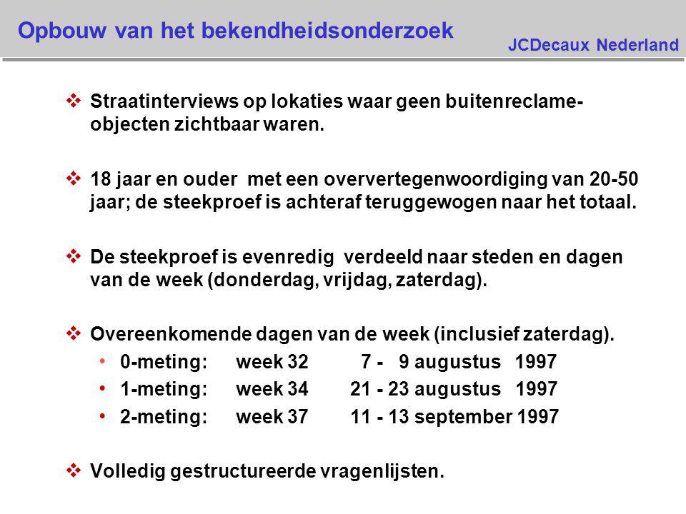 JCDecaux Nederland Opbouw van het bekendheidsonderzoek v Straatinterviews op lokaties waar geen buitenreclame- objecten zichtbaar waren.