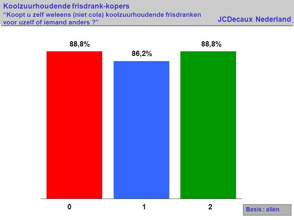 JCDecaux Nederland Basis : allen 88,8% 86,2% 88,8% 012 Koolzuurhoudende frisdrank-kopers Koopt u zelf weleens (niet cola) koolzuurhoudende frisdranken voor uzelf of iemand anders ?
