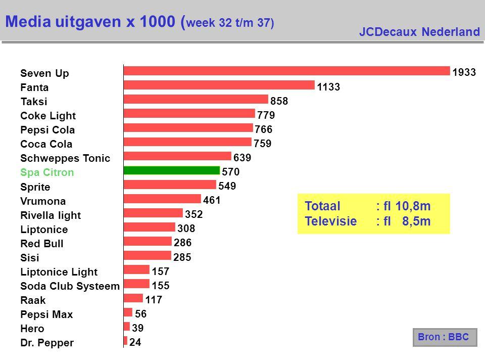 JCDecaux Nederland Media uitgaven x 1000 ( week 32 t/m 37) Bron : BBC 24 39 56 117 155 157 285 286 308 352 461 549 570 639 759 766 779 858 1133 1933 Dr.