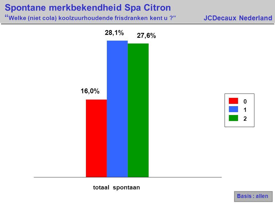 JCDecaux Nederland Spontane merkbekendheid Spa Citron Welke (niet cola) koolzuurhoudende frisdranken kent u ? totaal spontaan 0 1 16,0% 28,1% 27,6% 2 Basis : allen