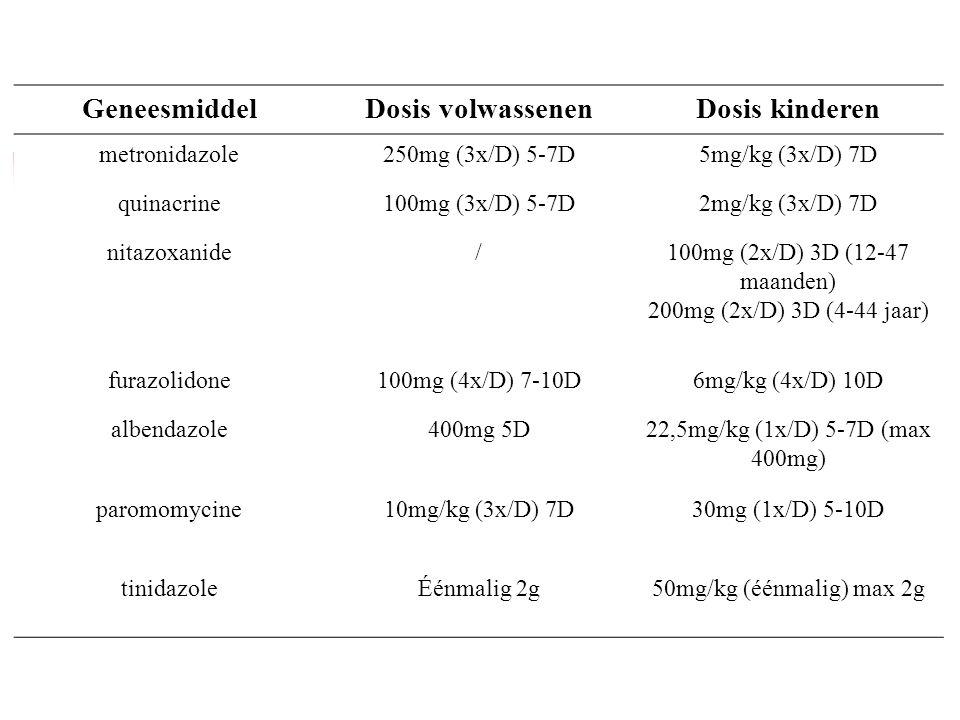 GeneesmiddelDosis volwassenenDosis kinderen metronidazole250mg (3x/D) 5-7D5mg/kg (3x/D) 7D quinacrine100mg (3x/D) 5-7D2mg/kg (3x/D) 7D nitazoxanide/10