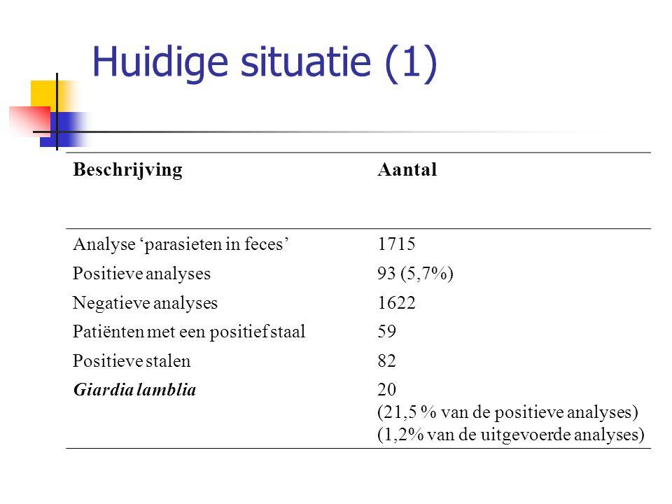 Huidige situatie (1) BeschrijvingAantal Analyse 'parasieten in feces'1715 Positieve analyses93 (5,7%) Negatieve analyses1622 Patiënten met een positie