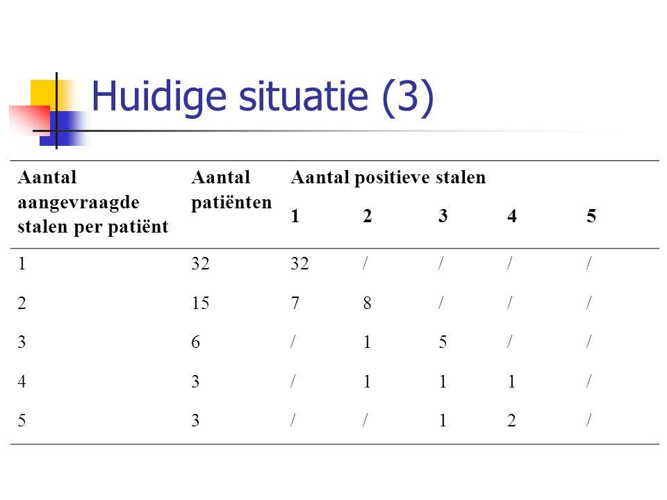 Huidige situatie (3) Aantal aangevraagde stalen per patiënt Aantal patiënten Aantal positieve stalen 12345 132 //// 21578/// 36/15// 43/111/ 53//12/