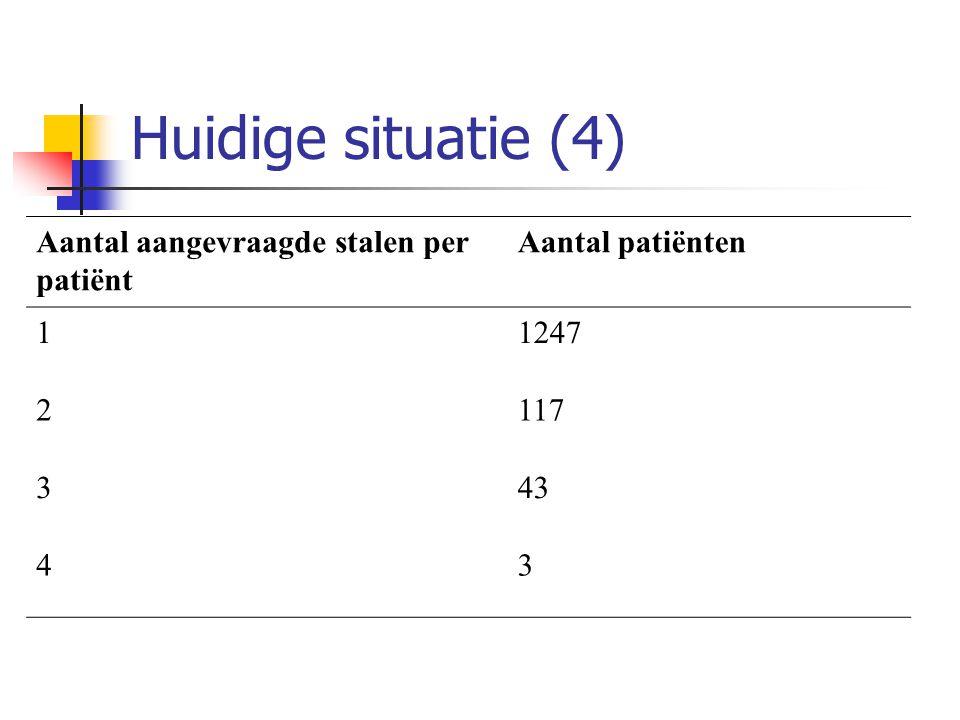Huidige situatie (4) Aantal aangevraagde stalen per patiënt Aantal patiënten 11247 2117 343 43