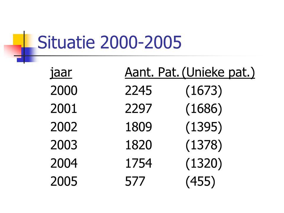 Situatie 2000-2005 jaarAant. Pat.(Unieke pat.) 20002245 (1673) 20012297 (1686) 20021809 (1395) 20031820 (1378) 20041754 (1320) 2005577 (455)