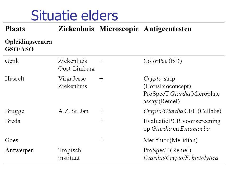 Situatie elders PlaatsZiekenhuisMicroscopieAntigeentesten Opleidingscentra GSO/ASO GenkZiekenhuis Oost-Limburg +ColorPac (BD) HasseltVirgaJesse Zieken