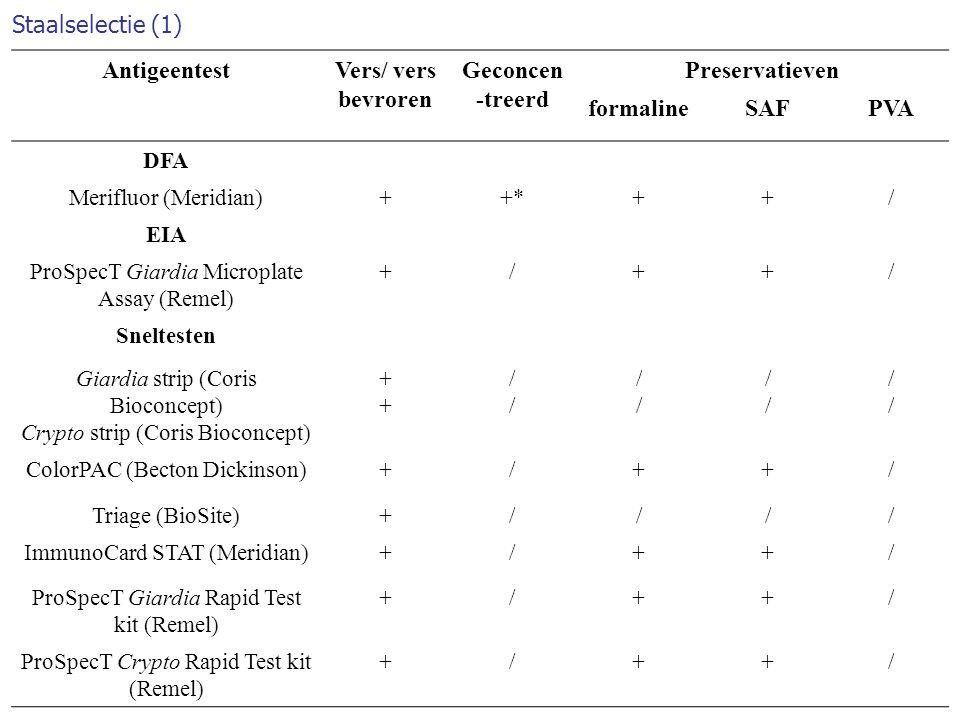 Staalselectie (1) AntigeentestVers/ vers bevroren Geconcen -treerd Preservatieven formalineSAFPVA DFA Merifluor (Meridian)++*++/ EIA ProSpecT Giardia