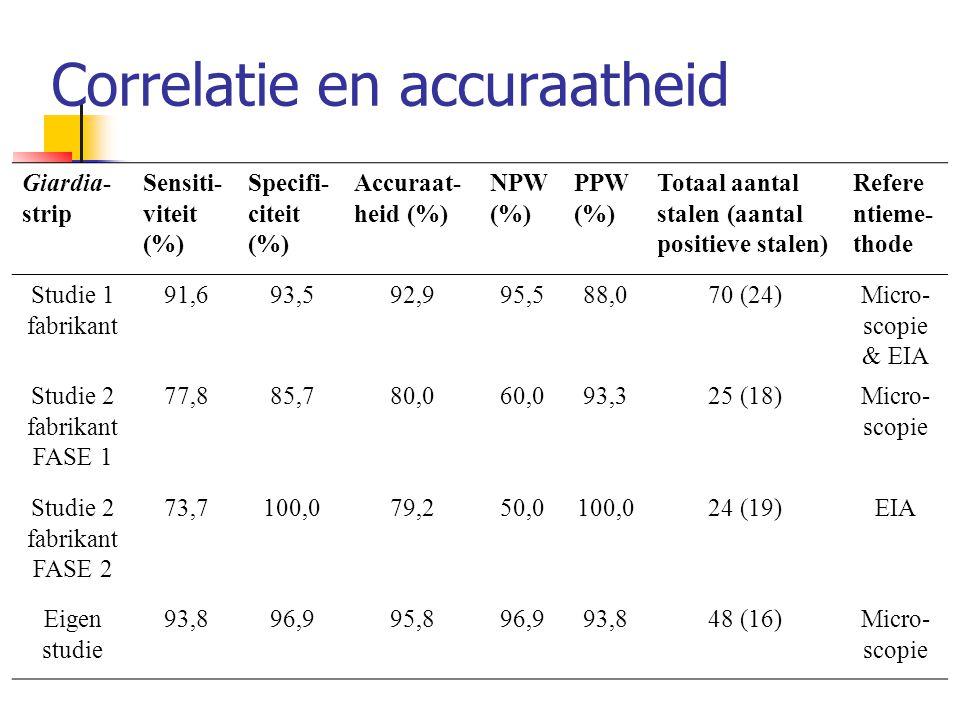Correlatie en accuraatheid Giardia- strip Sensiti- viteit (%) Specifi- citeit (%) Accuraat heid (%) NPW (%) PPW (%) Totaal aantal stalen (aantal posi