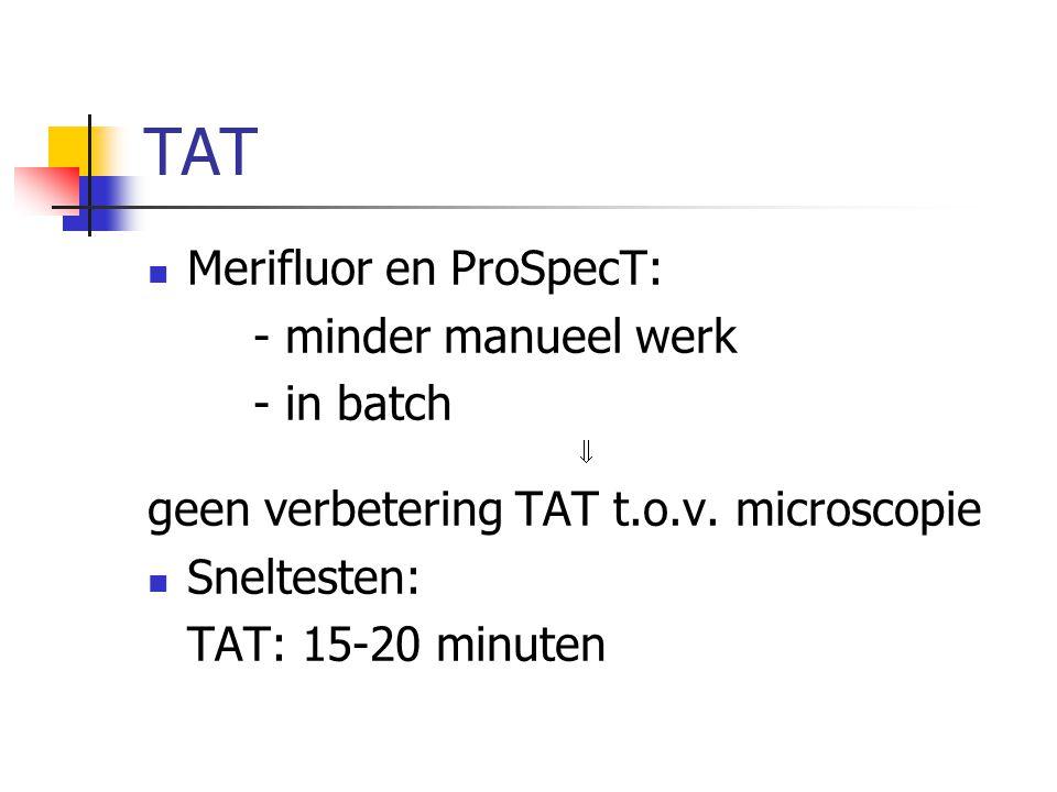 TAT Merifluor en ProSpecT: - minder manueel werk - in batch  geen verbetering TAT t.o.v. microscopie Sneltesten: TAT: 15-20 minuten