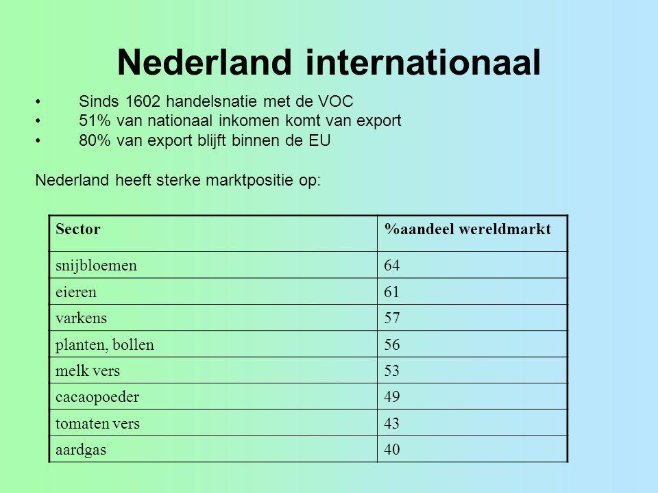 Nederland internationaal Sinds 1602 handelsnatie met de VOC 51% van nationaal inkomen komt van export 80% van export blijft binnen de EU Nederland hee