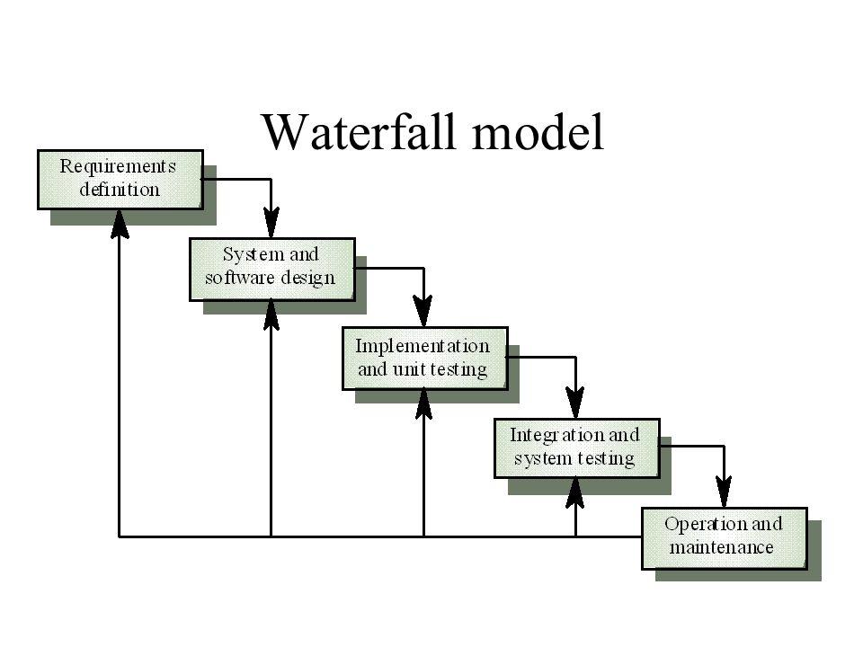 1990 Geautomatiseerde hulpmiddelen voor het ontwikkelen van software, zogenaamde case-tools (computer aided software engineering), winnen snel aan populariteit, maar zetten wel de traditionele ontwikkelaanpak, het watervalmodel, op de helling.watervalmodel Terug naar menu