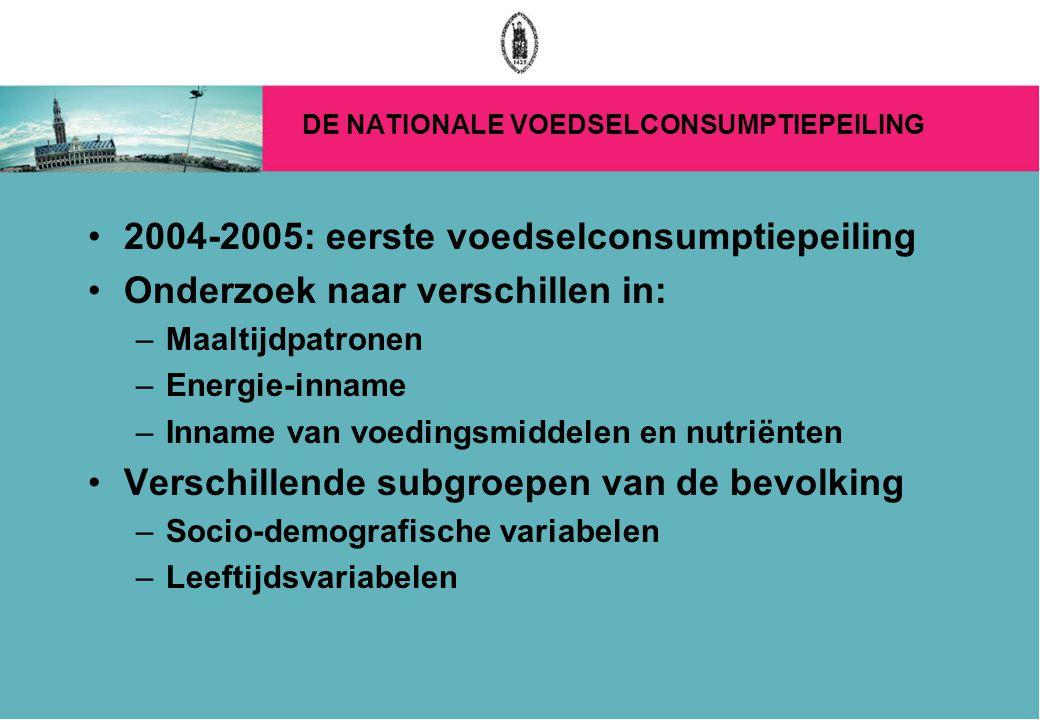 DE NATIONALE VOEDSELCONSUMPTIEPEILING 2004-2005: eerste voedselconsumptiepeiling Onderzoek naar verschillen in: –Maaltijdpatronen –Energie-inname –Inname van voedingsmiddelen en nutriënten Verschillende subgroepen van de bevolking –Socio-demografische variabelen –Leeftijdsvariabelen